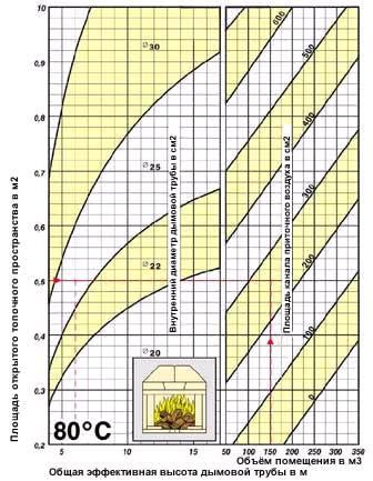 Таблица расчета диаметра дымохода